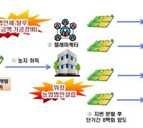 텔레마케터 900명 동원, 수백억대 농지 쪼개 판 '가짜' 농부
