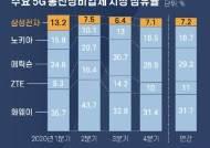 중국에 밀린 5G 통신장비…화웨이 1위, 삼성전자 5위