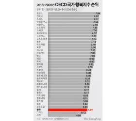 일에 치이고, 공기까지 최악…韓 행복지수, 37개국 중 35위