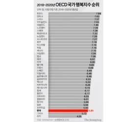 근로시간·<!HS>미세먼지<!HE> 최악…한국 행복지수 OECD 37개국 중 35위