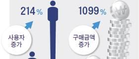 5060도 온라인서 <!HS>명품<!HE> 산다, 65세 이상 이용자 334% 껑충