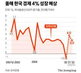 [<!HS>뉴스분석<!HE>]한국 경제 정상궤도 진입…4% 성장 전망, 금리 인상 가능성도