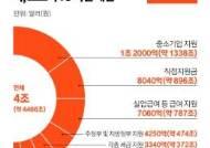 미국 '코로나 피해 지원' 1년간 한국 예산 8배 투입