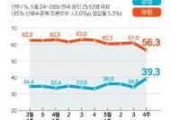"""文지지율 39.3% LH 이후 최고치···""""방미 호평, 박스권 뚫었다"""""""