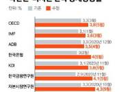 3.3→3.8%, OECD도 한국 올 성장률 전망 올렸다