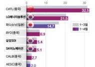 여전히 앞서가는 중국…한국 추격, 일본은 주춤