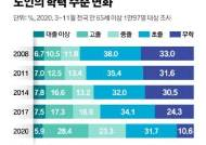 65~69세 55%가 일하고, 노인가구 78% 자녀와 따로 산다