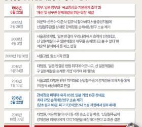 """유족 """"아버지 갖은 고생 했는데…한국 법원 맞는지 통탄"""""""
