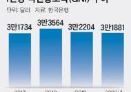 1인당 국민총소득 작년 3만1881달러, 2년째 감소
