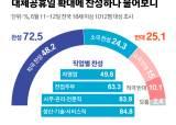 """""""국민 72.5%, 대체공휴일 확대해야…자영업자·전업주부 '글쎄'"""""""