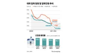 고교 신입생 46년 만에 최저, 3년 뒤 대입 미충원 10만 예고