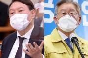 대선 여론조사서 윤석열 32% 이재명 29.3%…2.7%p 차 접전