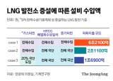 탈원전 부메랑, 수입해야 할 LNG 발전소 설비 최대 6조