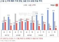 """10명 중 6명 """"올해 하반기 집값 상승""""…하락 예상은 역대 최저치"""