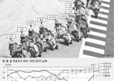[오영환의 지방시대] 서울 16위, 상하이 3위…도쿄는 홍콩 겨냥해 세제 개혁