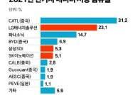 중국 CATL 쾌속질주, 올해 전기차 배터리 점유율 31%