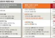 """5인 금지 일주일 연장…""""2~3일내 안정 안되면 최고단계"""""""