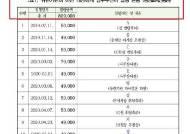 지인 개업식 화환을 세금으로···서울시, 평생교육원장 월급서 환수
