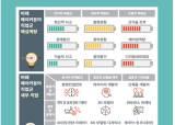 대한민국 발명인재가 갖추어야 할 핵심역량? 미래유망 직업군은?