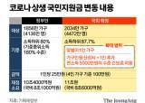 '연봉 5001만원' 흙수저 탈락···월 400 버는 금수저엔 지원금
