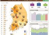 <!HS>집값<!HE> 이어 땅값도 고공행진...거래량 늘고 가격 상승률 확대