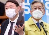 윤석열 26.9% 이재명 26%…尹 하락세, 최재형 8.1% 약진[KSOI]