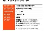 중복청약 금지에 눈치작전, 카카오뱅크 첫날 경쟁률 37.8대 1