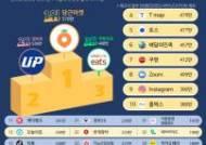 상반기 신규 앱 1위 당근마켓…거리두기에 지역 커뮤니티 강세