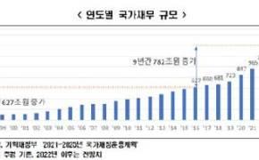 """""""내년이면 나라빚 1000조원 시대…韓, 재정위기관리 가장 소홀"""""""