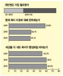 [설문] 국민연금 의무 가입해야 하나