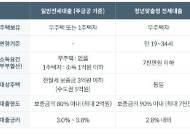 [금융 in IT] 청년 주거 고민 해결 방안, '청년 맞춤형 전월세 대출'
