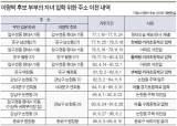 이명박 위장전입 시인, 정치권 후폭풍 어디까지