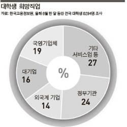 '이태백'서 '사오정'까지 불안한 고용