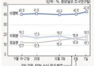 [대선 D-10 특집 SUNDAY POLL] 이명박 42.8%, 정동영 18.5%, 이회창 15.1%