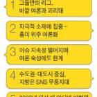 SNS 민심과 유권자 표심 30곳 중 11곳만 일치했다