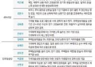 박근혜·안철수 금융회사에 일정 책임 문재인·임태희 저금리 상품으로 전환
