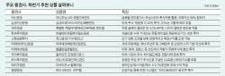 "[Biz Report] 11개 증권사 중 7곳 ""미·유럽 투자를"""