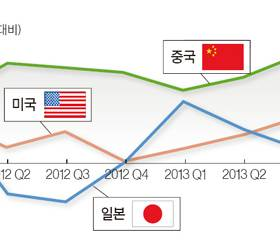 중국 경착륙은 없을 것 … <!HS>아베노믹스<!HE>는 절반의 성공