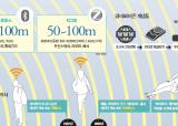 가정에 빌딩에 線 없는 點 1억 개 … 세상을 연결하다