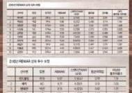 연봉은 박병호>박석민, 타자 가치는 박석민>박병호