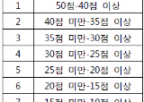 중앙SUNDAY 창간 9주년 특집 : 한국사와 좀 더 가까이!