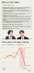 """9개월 전 정병국 예언 … """"가계소득 통계 나오면 정부 작살"""""""