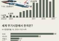 """""""한국산 T-50, 펜타곤 차기 훈련기로 채택될 가능성"""""""