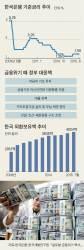 금융위기 탓 저성장 시대 돌입한 한국, 산업 구조조정 진행 중