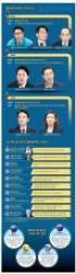 위조 불가의 한 표 … 블록체인 민주주의 꿈꾸는 한국 정치