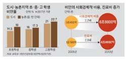 대물림 되는 비만, 농촌 초등생 비만율 도시보다 3.5%P 높아