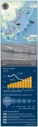 시진핑의 '강군몽' 2050년엔 아태지역서 미 군사력 압도