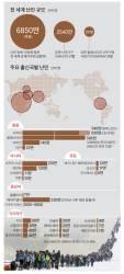 [채인택의 글로벌 줌업] 난민 7000만 시대, 아시아·남미도 극우 정치 광풍 휩싸여