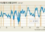 미 장단기 국채 금리 역전 조짐 … Fed, 이달 금리 동결할 수도