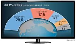 """펼친 <!HS>삼성<!HE>도 접은 LG도 """"TV 작으면 망해"""""""
